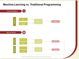 Machine Learning Vs Traditional Programming Handcrafted Ppt Powerpoint Presentation Gallery Grid