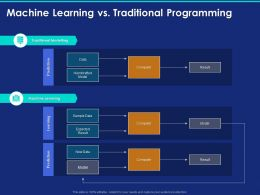 Machine Learning Vs Traditional Programming Ppt Powerpoint Presentation Icons