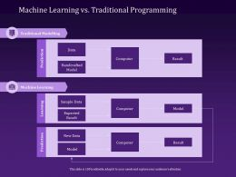 Machine Learning Vs Traditional Programming Result Powerpoint Presentation Master Slide