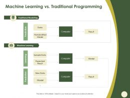 Machine Learning Vs Traditional Programming Result Ppt Powerpoint Presentation Icon Sample