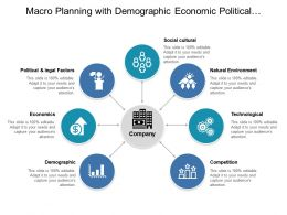 Macro Planning With Demographic Economic Political And Legal Factors