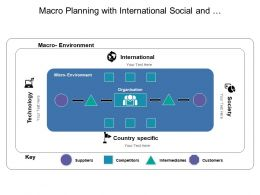 Macro Planning With International Social And Technology Factors