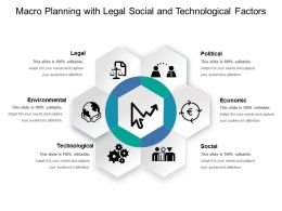 Macro Planning With Legal Social And Technological Factors