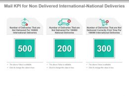 Mail Kpi For Non Delivered International National Deliveries Powerpoint Slide
