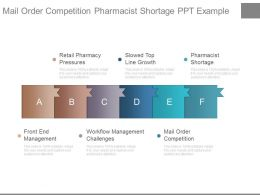Mail Order Competition Pharmacist Shortage Ppt Example