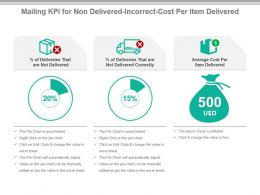 Mailing Kpi For Non Delivered Incorrect Cost Per Item Delivered Ppt Slide