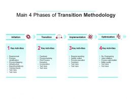 Main 4 Phases Of Transition Methodology