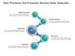 Main Processes Sub Processes Services Deals Subscriber Behavior