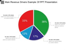 Main Revenue Drivers Example Of Ppt Presentation