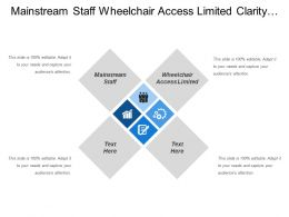 Mainstream Staff Wheelchair Access Limited Clarity Future Budget