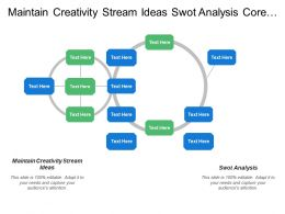 Maintain Creativity Stream Ideas Swot Analysis Core Competencies