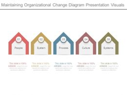 Maintaining Organizational Change Diagram Presentation Visuals
