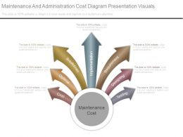 Maintenance And Administration Cost Diagram Presentation Visuals