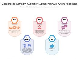 Maintenance Company Customer Support Flow With Online Assistance
