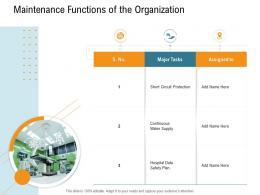 Maintenance Functions Of The Organization Nursing Management Ppt Diagrams