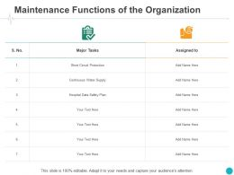 Maintenance Functions Of The Organization Plan Ppt Powerpoint Presentation Sample
