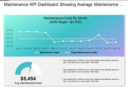 Maintenance Kpi Dashboard Showing Average Maintenance Costs