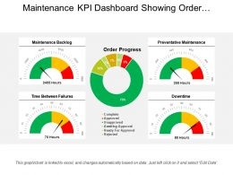 Maintenance Kpi Dashboard Showing Order Progress And Backlog