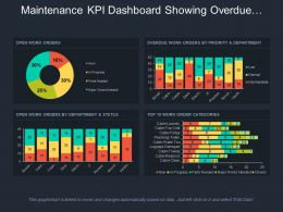 Maintenance Kpi Dashboard Showing Overdue Work Orders By Priority And Department