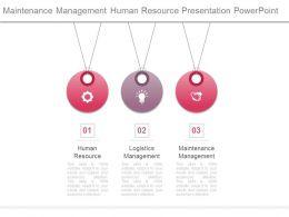 Maintenance Management Human Resource Presentation Powerpoint