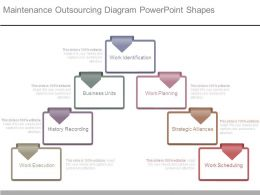 Maintenance Outsourcing Diagram Powerpoint Shapes