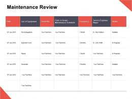 Maintenance Review Frequency Equipment Ppt Powerpoint Presentation Gallery Images
