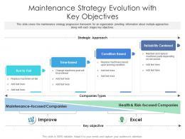 Maintenance Strategy Evolution With Key Objectives