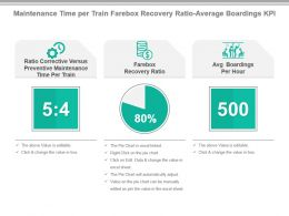 Maintenance Time Per Train Farebox Recovery Ratio Average Boardings Kpi Presentation Slide