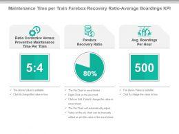 maintenance_time_per_train_farebox_recovery_ratio_average_boardings_kpi_presentation_slide_Slide01