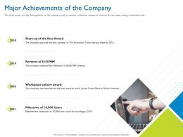 Major Achievements Of The Company Investor Pitch Deck For Hybrid Financing Ppt Skills