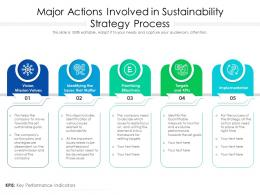 Major Actions Involved In Sustainability Strategy Process