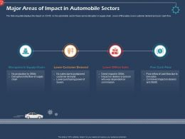 Major Areas Of Impact In Automobile Sectors Offline Sales Ppt Background
