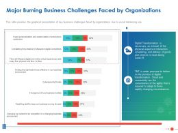 Major Burning Business Challenges Faced By Organizations Ppt Powerpoint Design