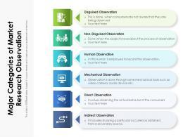 Major Categories Of Market Research Observation