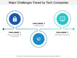 Major Challenges Faced By Tech Companies
