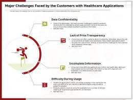 Major Challenges Faced By The Customers With Healthcare Applications Ppt Gallery Outline
