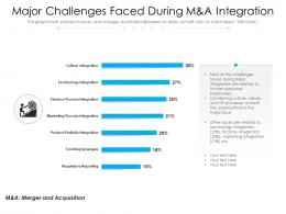 Major Challenges Faced During M And A Integration