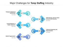 Major Challenges For Temp Staffing Industry