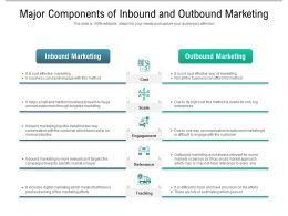 Major Components Of Inbound And Outbound Marketing