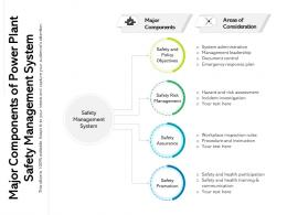 Major Components Of Power Plant Safety Management System