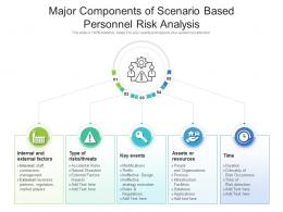 Major Components Of Scenario Based Personnel Risk Analysis