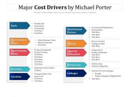 Major Cost Drivers By Michael Porter