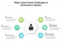 Major Cyber Threat Challenges To Ecommerce Industry
