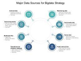 Major Data Sources For Bigdata Strategy