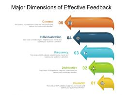 Major Dimensions Of Effective Feedback
