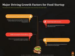 Major Driving Growth Factors For Food Startup Business Pitch Deck For Food Start Up Ppt Show