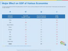 Major Effect On Gdp Of Various Economies Previous Forecast Ppt Ideas