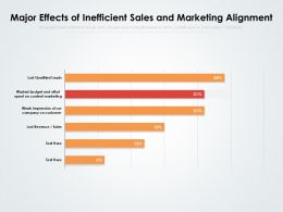 Major Effects Of Inefficient Sales And Marketing Alignment