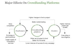 Major Effects On Crowdfunding Platforms Powerpoint Slide Backgrounds