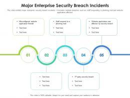 Major Enterprise Security Breach Incidents